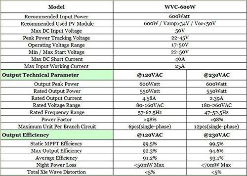 600w-waterproof-grid-tie-inverter-DC22-50v-AC110v-Comminication-solar-inverter-0-0