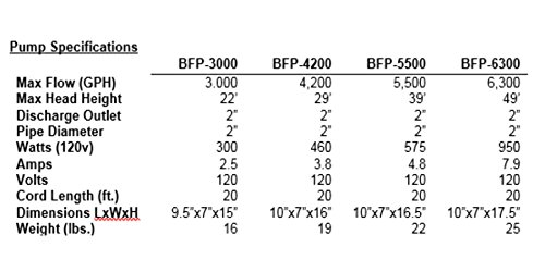 Anjon-Big-Frog-Pump-BFP-High-Head-High-Flow-Series-0-1