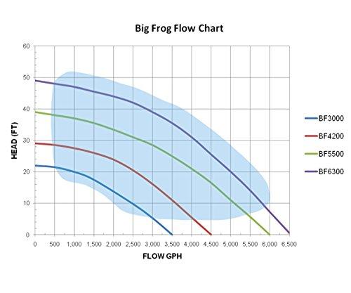 Anjon-Big-Frog-Pump-BFP-High-Head-High-Flow-Series-0-2
