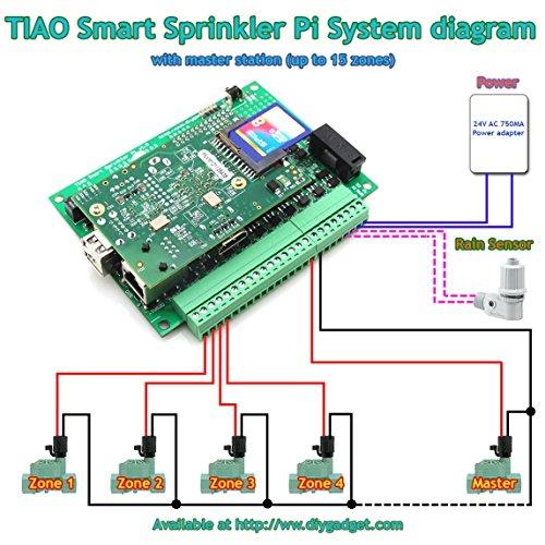 TIAO-Smart-Network-Sprinkler-Controller-Pi-16-Zones-Sprinkler-Controller-open-source-controller-software-0